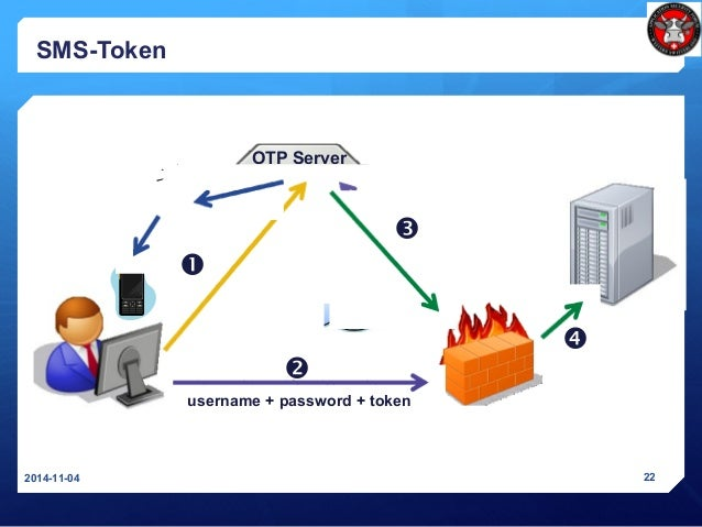 OTP Server SMS-Token 2014-11-04 22     username + password + token