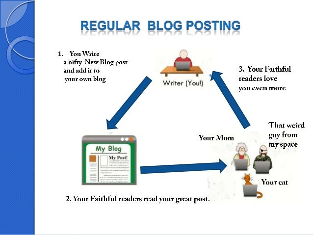 How to create a successful blog Slide 2