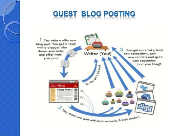 How to create a successful blog Slide 3