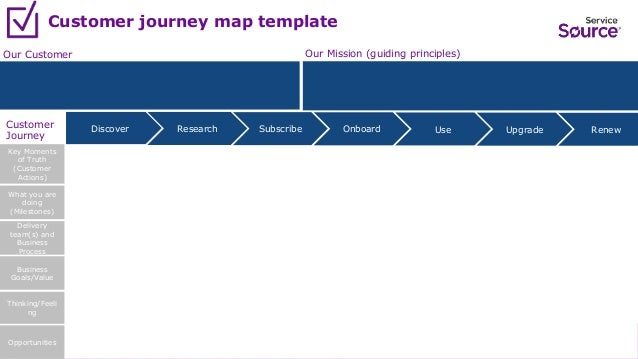 How To Create A Customer Journey Map - Journey map template