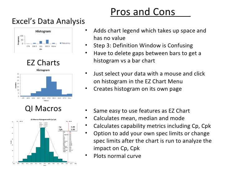 Histograms the easy way in excel histogram with capability analysis qimacros 7 ccuart Images
