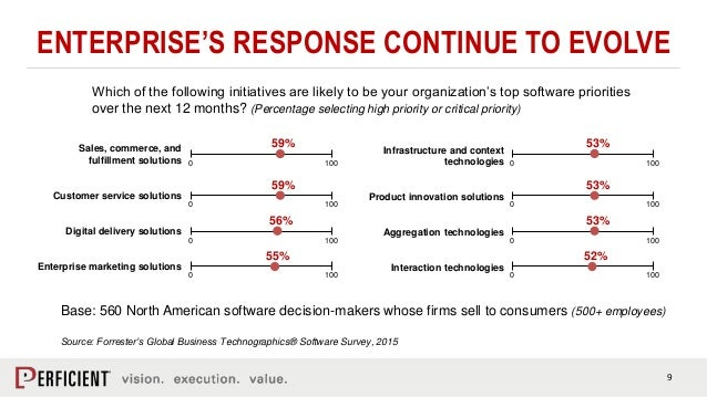 9 ENTERPRISE'S RESPONSE CONTINUE TO EVOLVE Which of the following initiatives are likely to be your organization's top sof...