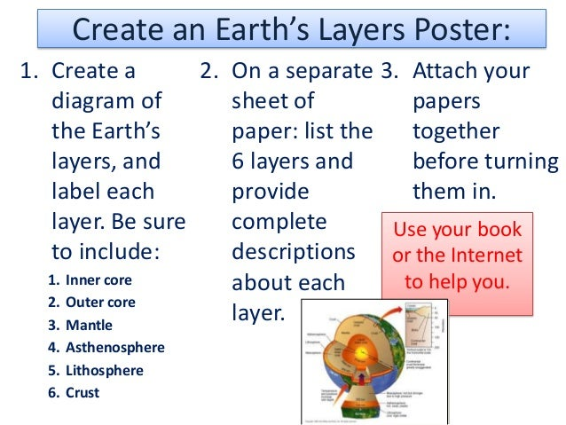 Create an Earth's Layers Poster:1. Create a       2. On a separate 3. Attach your   diagram of        sheet of          pa...
