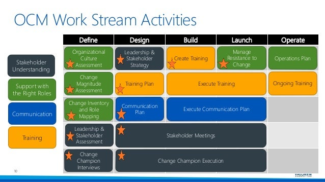 OCM Work Stream Activities 10 Define Design Build Launch Operate Organizational Culture Assessment Change Magnitude Assess...