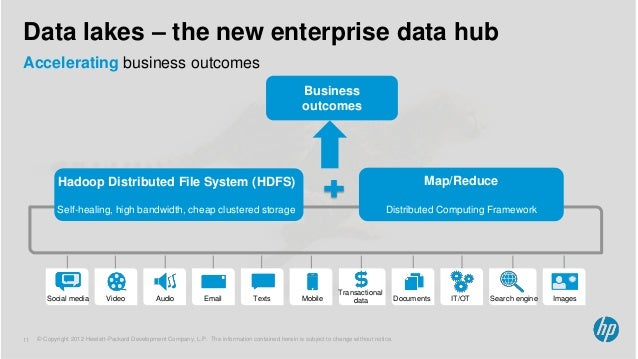 Create A Smarter Data Lake With Hp Haven And Apache Hadoop