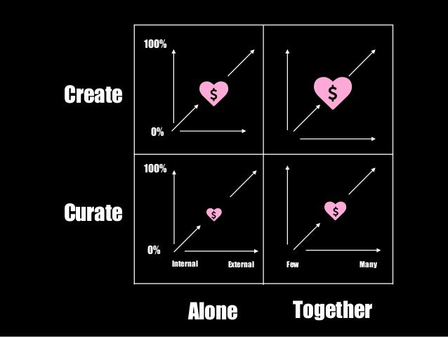 """Create  Curate  Internal External Few Many  Alone Together  100%  0%  100%  0%  ♥"""" ♥""""  ♥"""" ♥"""""""