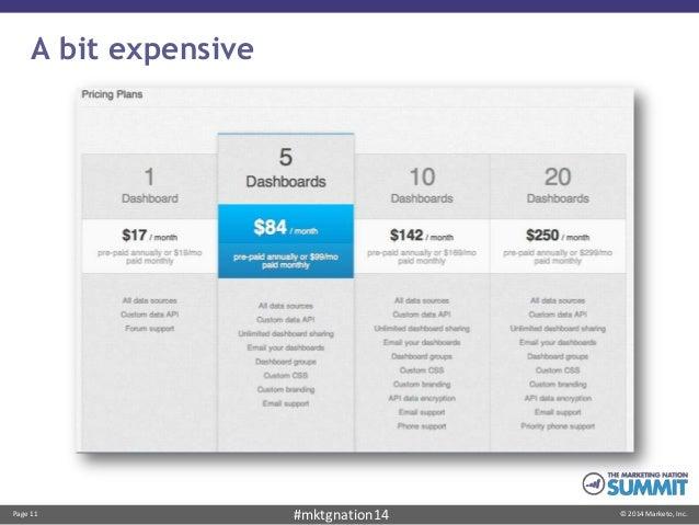 Page 11 © 2014 Marketo, Inc.#mktgnation14 A bit expensive