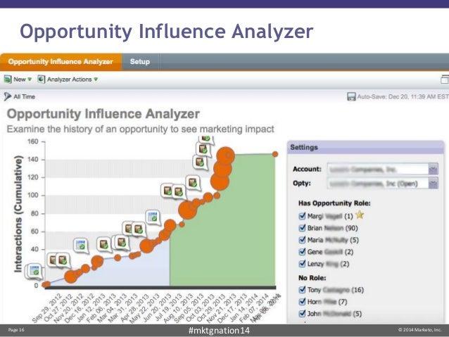 Page 16 © 2014 Marketo, Inc.#mktgnation14 Opportunity Influence Analyzer
