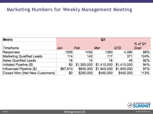 Page 19 © 2014 Marketo, Inc.#mktgnation14 Marketing Numbers for Weekly Management Meeting