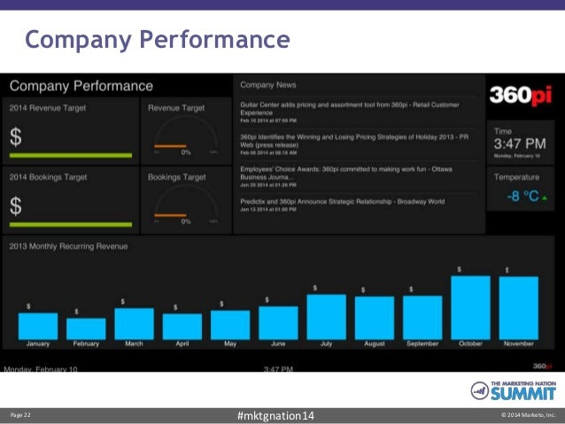 Page 22 © 2014 Marketo, Inc.#mktgnation14 Company Performance