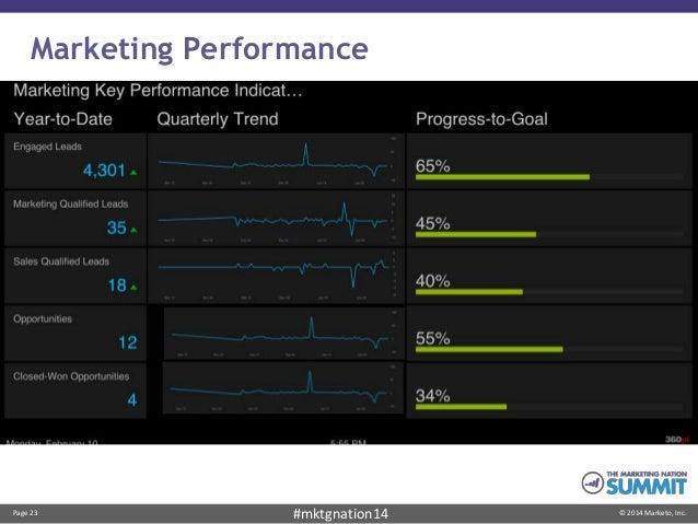 Page 23 © 2014 Marketo, Inc.#mktgnation14 Marketing Performance