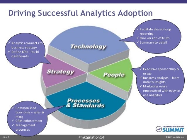Page 7 © 2014 Marketo, Inc.#mktgnation14 Driving Successful Analytics Adoption  Analytics connects to business strategy ...