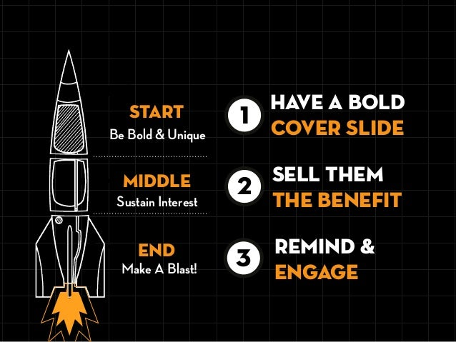 Be Bold & Unique START END MIDDLE Sustain Interest 3 remind & engage 3 2 SELL THEM THE BENEFIT HAVE A BOLD COVER SLIDE 1 M...
