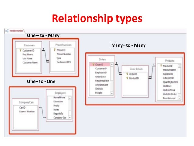 Create table relationships