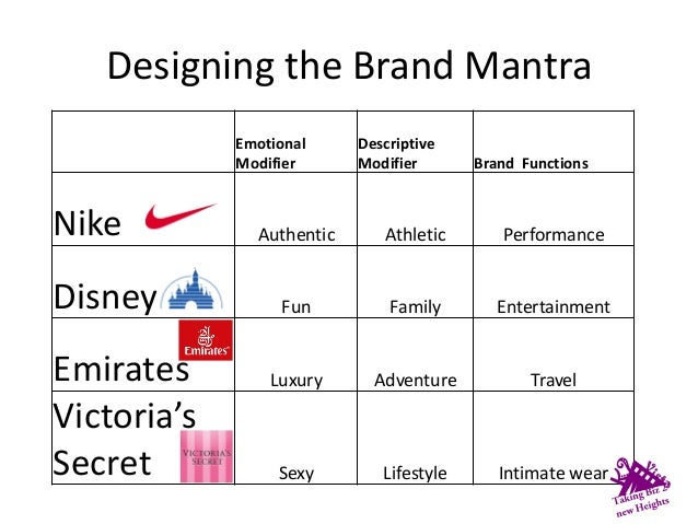 Create Your Brand Marketing 101