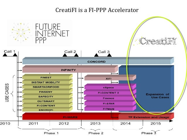 Creati-FI, Leveraging the Future Internet for Creative Industries Slide 2