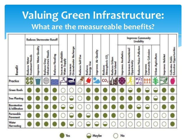 Valuing Green Infrastructure: What are the measureable benefits?