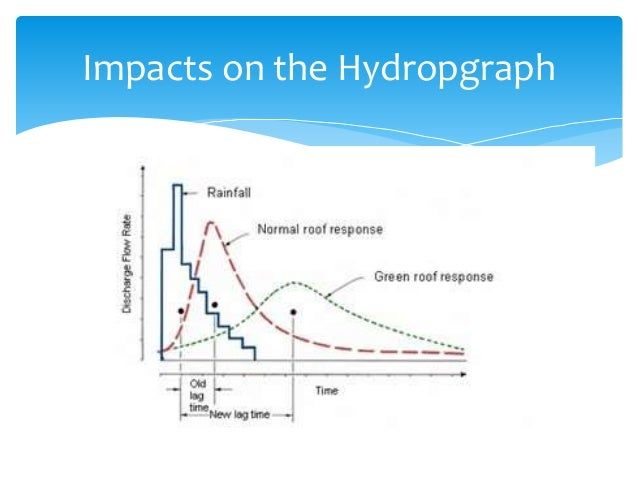 Impacts on the Hydropgraph
