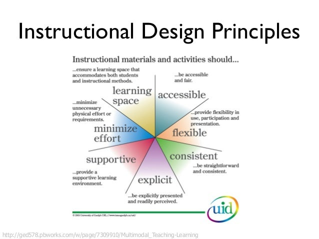 universal instructional design principles for mobile learning