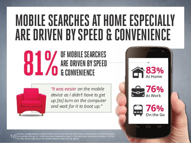 mobilesearchesathomeespecially aredrivenbyspeed&convenience Source: Google/Nielsen Life360 Mobile Search Moments Q4 2012. ...