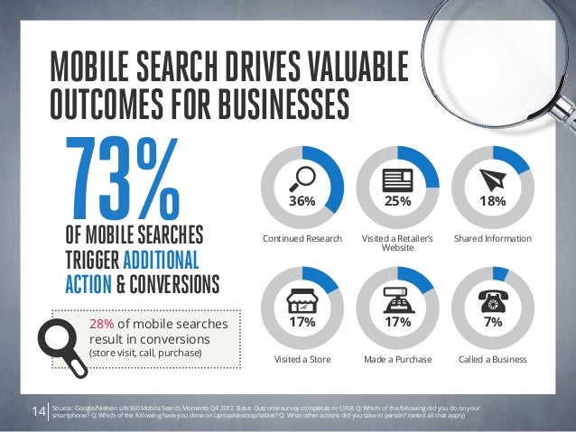 Mobilesearchdrivesvaluable outcomesforbusinesses Source: Google/Nielsen Life360 Mobile Search Moments Q4 2012. Base: Outco...