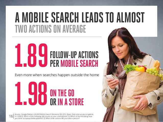 amobilesearchleadstoalmost twoactionsonaverage Source: Google/Nielsen Life360 Mobile Search Moments Q4 2012. Base: Outcome...