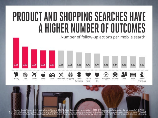 Source: Google/Nielsen Life360 Mobile Search Moments Q4 2012. Base: Outcome survey completes n=1,958 Q: What category of i...