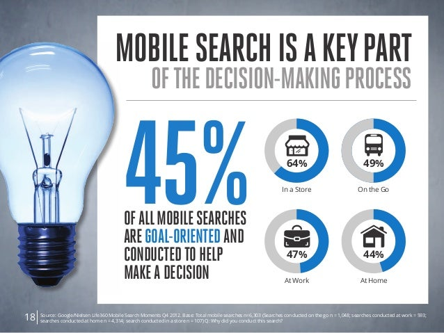 Source: Google/Nielsen Life360 Mobile Search Moments Q4 2012. Base: Total mobile searches n=6,303 (Searches conducted on t...