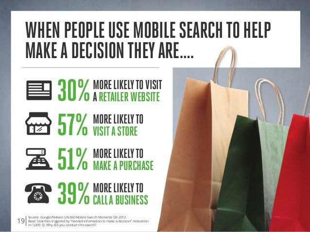 """Source: Google/Nielsen Life360 Mobile Search Moments Q4 2012. Base: Searches triggered by """"needed information to make a de..."""