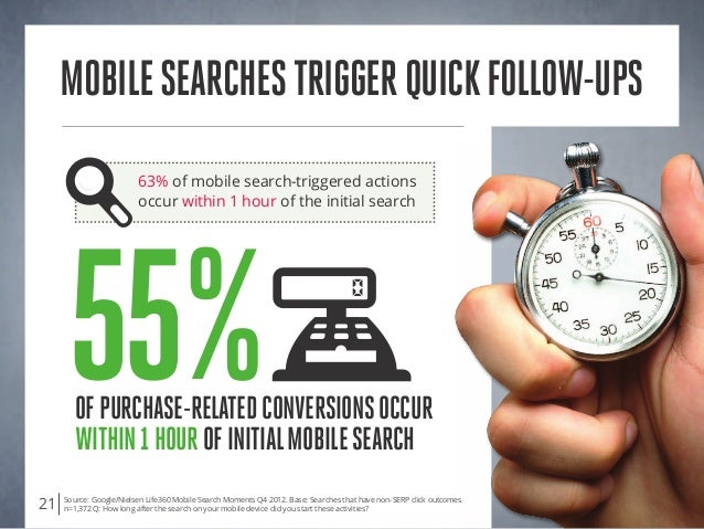 Source: Google/Nielsen Life360 Mobile Search Moments Q4 2012. Base: Searches that have non-SERP click outcomes n=1,372 Q: ...