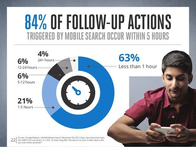 84%offollow-upactions triggeredbymobilesearchoccurwithin5hours Source: Google/Nielsen Life360 Mobile Search Moments Q4 201...