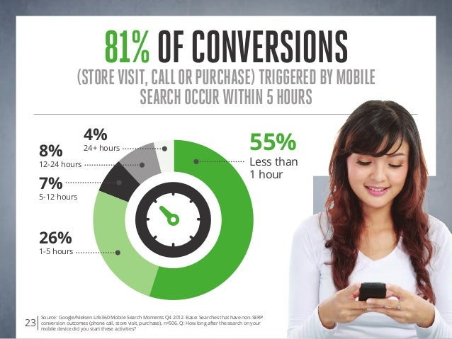 81%ofconversions(storevisit,callorpurchase)triggeredbymobile searchoccurwithin5hours Source: Google/Nielsen Life360 Mobile...