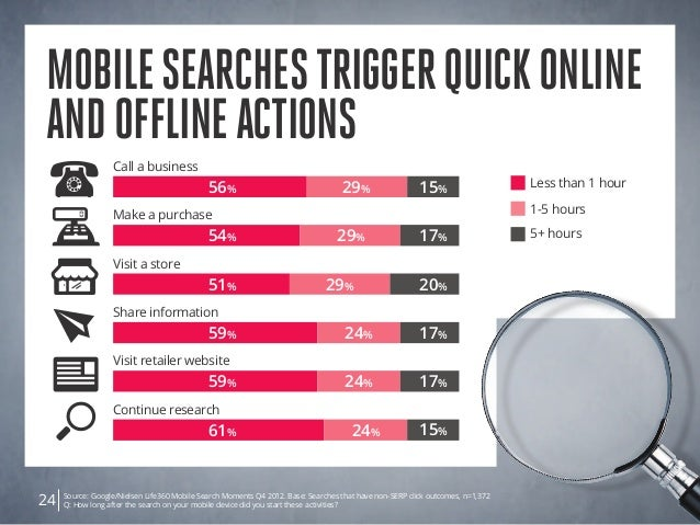 Source: Google/Nielsen Life360 Mobile Search Moments Q4 2012. Base: Searches that have non-SERP click outcomes, n=1,372 Q:...
