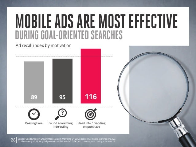 Mobileadsaremosteffective duringgoal-orientedsearches Source: Google/Nielsen Life360 Mobile Search Moments Q4 2012. Base: ...