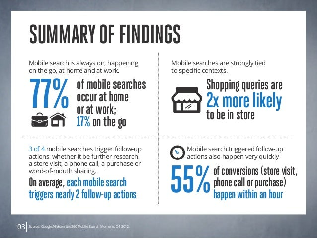 03 SummaryofFindings Mobile search is always on, happening on the go, at home and at work. Mobile searches are strongly ti...