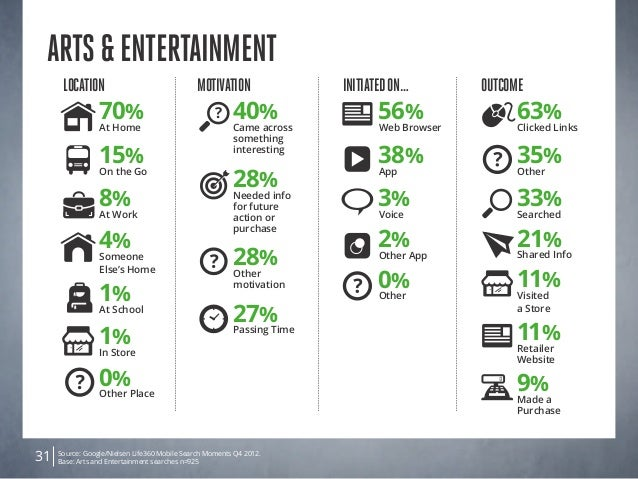 Source: Google/Nielsen Life360 Mobile Search Moments Q4 2012. Base: Arts and Entertainment searches n=92531 Arts&Entertain...