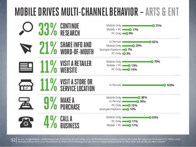 Source: Google/Nielsen Life360 Mobile Search Moments Q4 2012. Base: Arts and Entertainment searches n=620 Q: What were the...