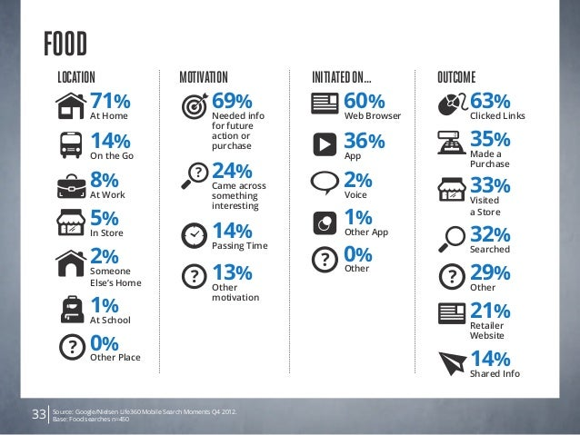 Source: Google/Nielsen Life360 Mobile Search Moments Q4 2012. Base: Food searches n=45033 FOOD Location 5% In Store 14% On...