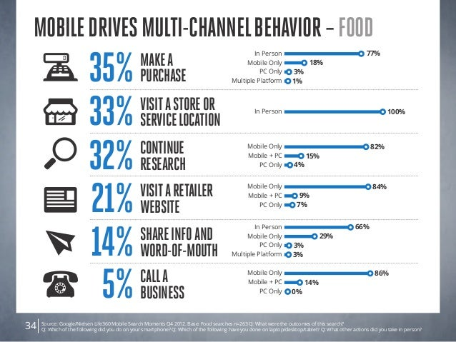 Source: Google/Nielsen Life360 Mobile Search Moments Q4 2012. Base: Food searches n=263 Q: What were the outcomes of this ...