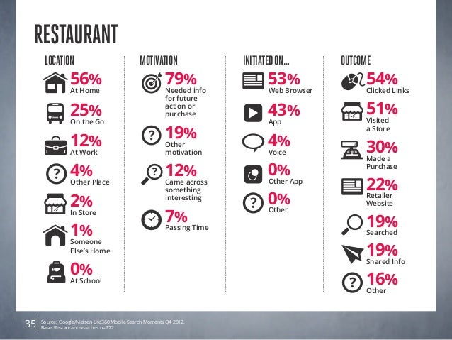 Source: Google/Nielsen Life360 Mobile Search Moments Q4 2012. Base: Restaurant searches n=27235 Restaurant Location 2% In ...