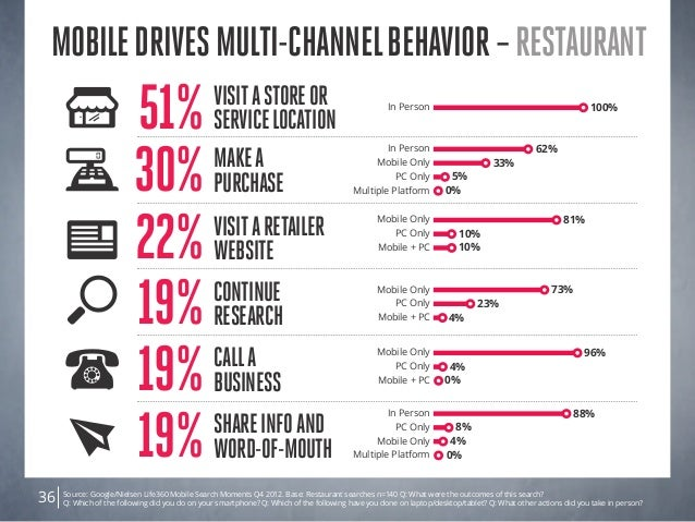 Source: Google/Nielsen Life360 Mobile Search Moments Q4 2012. Base: Restaurant searches n=140 Q: What were the outcomes of...