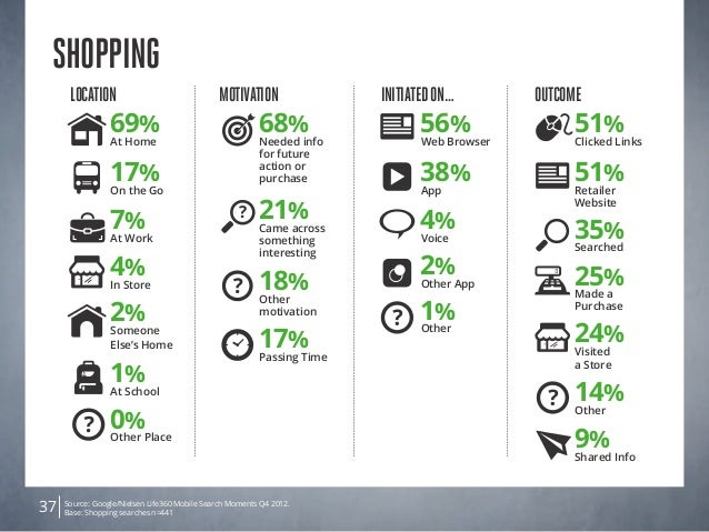 Source: Google/Nielsen Life360 Mobile Search Moments Q4 2012. Base: Shopping searches n=44137 Shopping Location 4% In Stor...