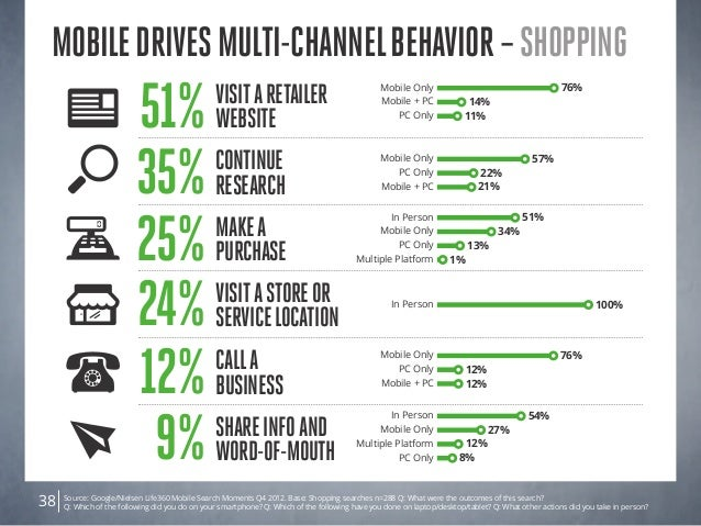 Source: Google/Nielsen Life360 Mobile Search Moments Q4 2012. Base: Shopping searches n=288 Q: What were the outcomes of t...