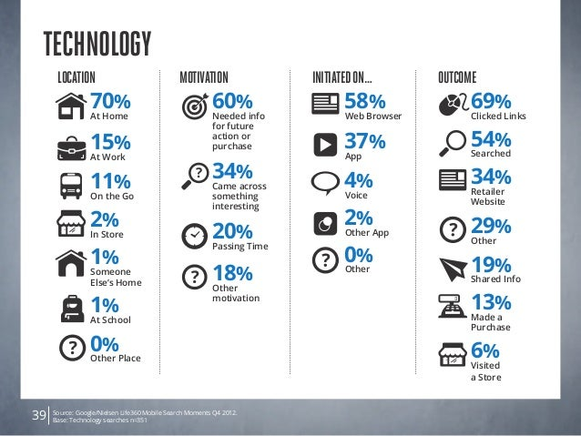 Source: Google/Nielsen Life360 Mobile Search Moments Q4 2012. Base: Technology searches n=35139 Technology Location 2% In ...