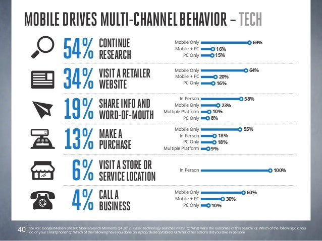 Source: Google/Nielsen Life360 Mobile Search Moments Q4 2012. Base: Technology searches n=351 Q: What were the outcomes of...