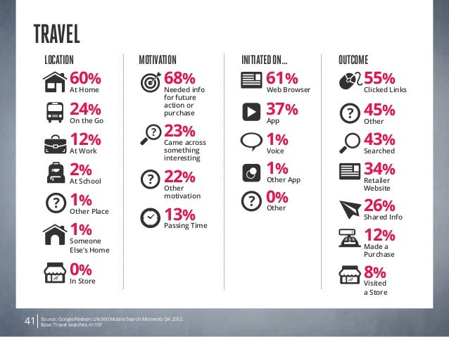 Source: Google/Nielsen Life360 Mobile Search Moments Q4 2012. Base: Travel searches n=10741 TRAVEL Location 0% In Store 24...