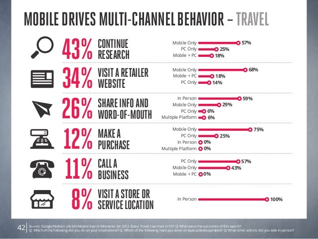 Source: Google/Nielsen Life360 Mobile Search Moments Q4 2012. Base: Travel searches n=107 Q: What were the outcomes of thi...