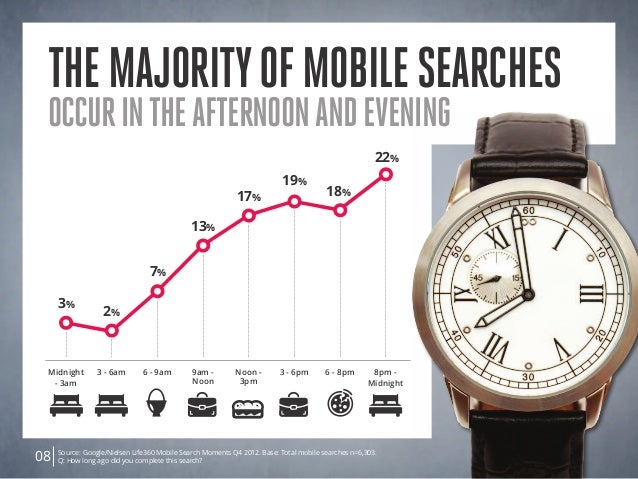 Themajorityofmobilesearches occurintheafternoonandevening Midnight - 3am Noon - 3pm 6 - 9am 6 - 8pm3 - 6am 3 - 6pm9am - No...