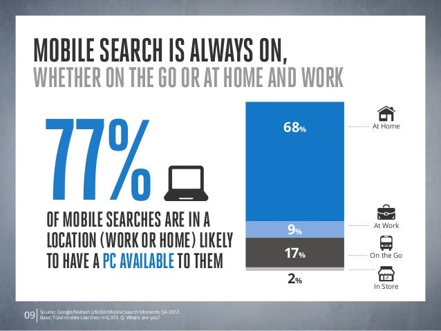 Source: Google/Nielsen Life360 Mobile Search Moments Q4 2012. Base: Total mobile searches n=6,303. Q: Where are you?09 mob...