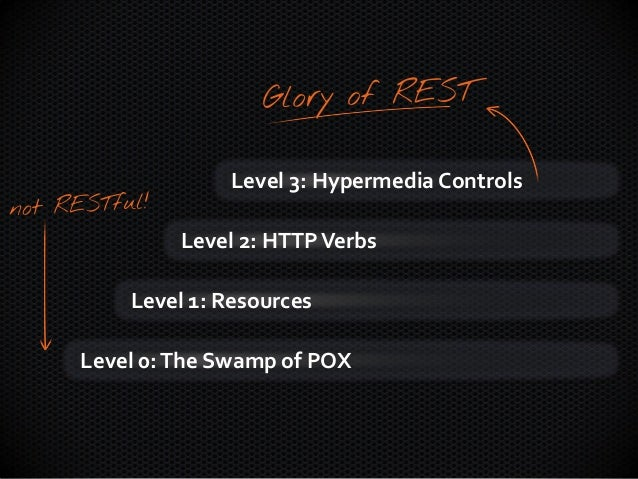 Creating 3rd Generation Web APIs with Hydra Slide 3